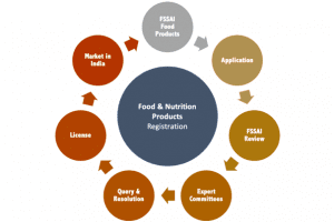 Food & Nutrition Product Approval Process India
