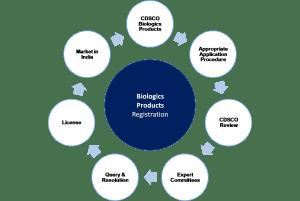 Biologcs Approval Process India