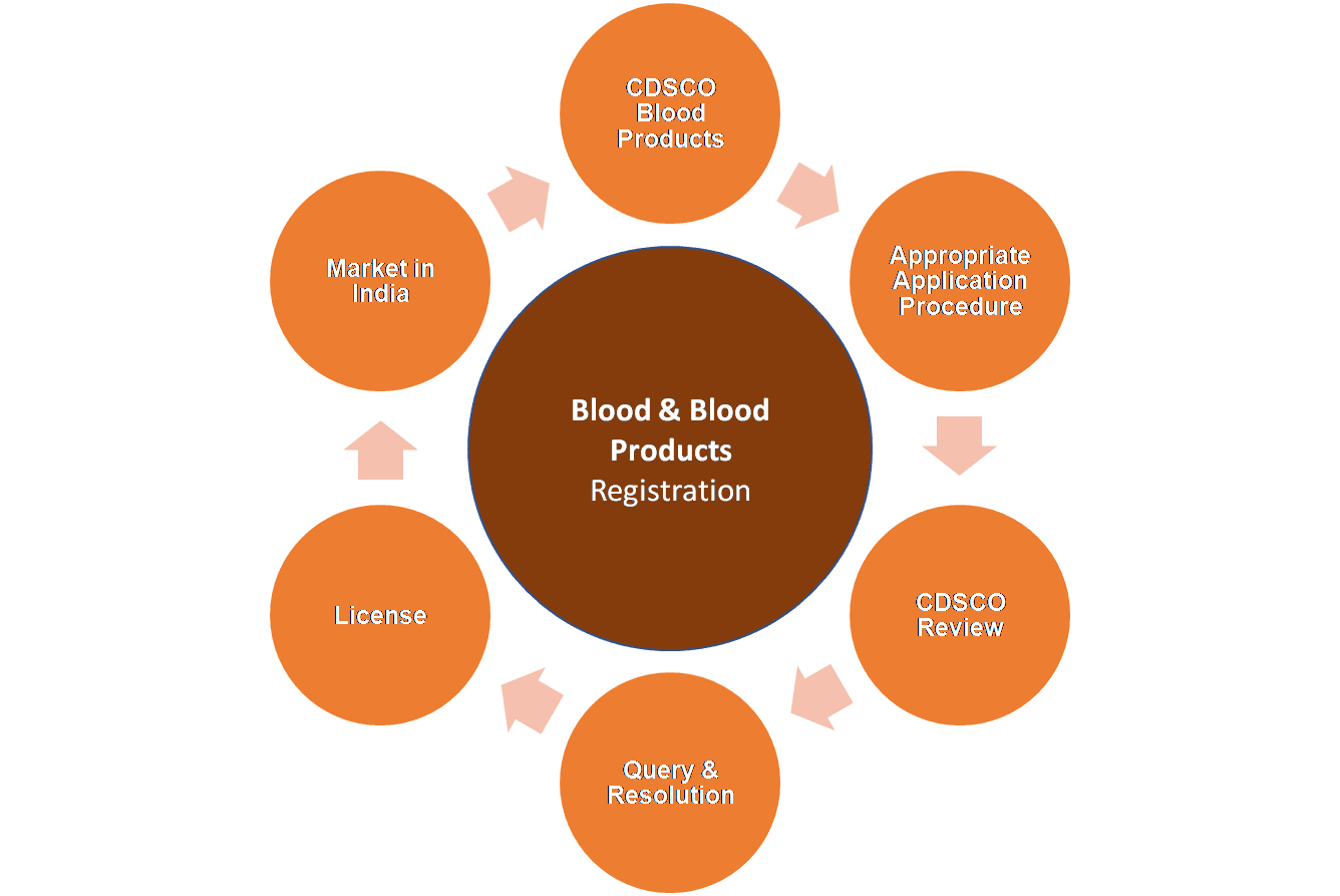 Blood Products Approval Process India