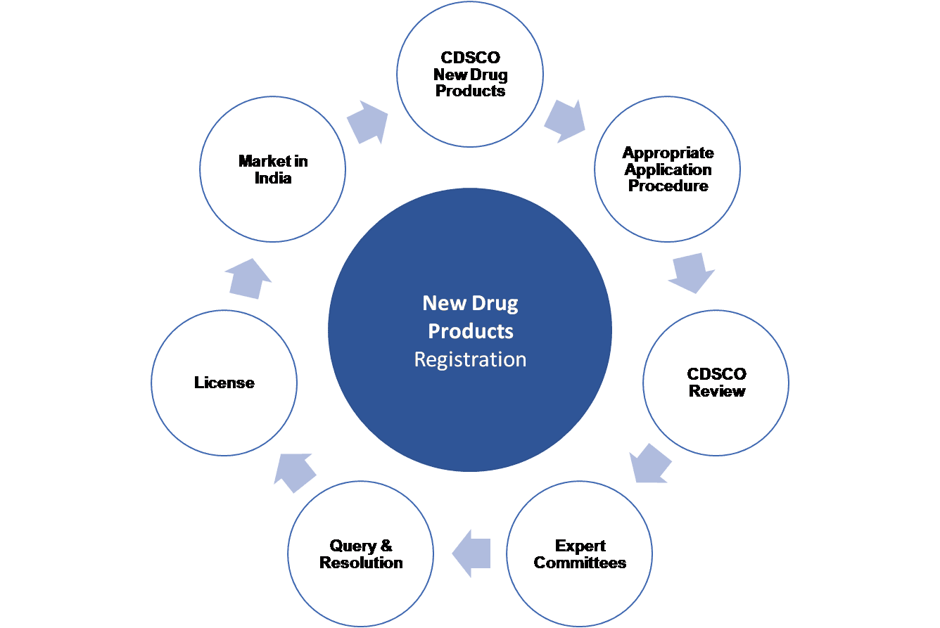 New Drugs Approval Process India