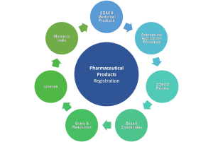 Pharmaceuticals Approval Process India