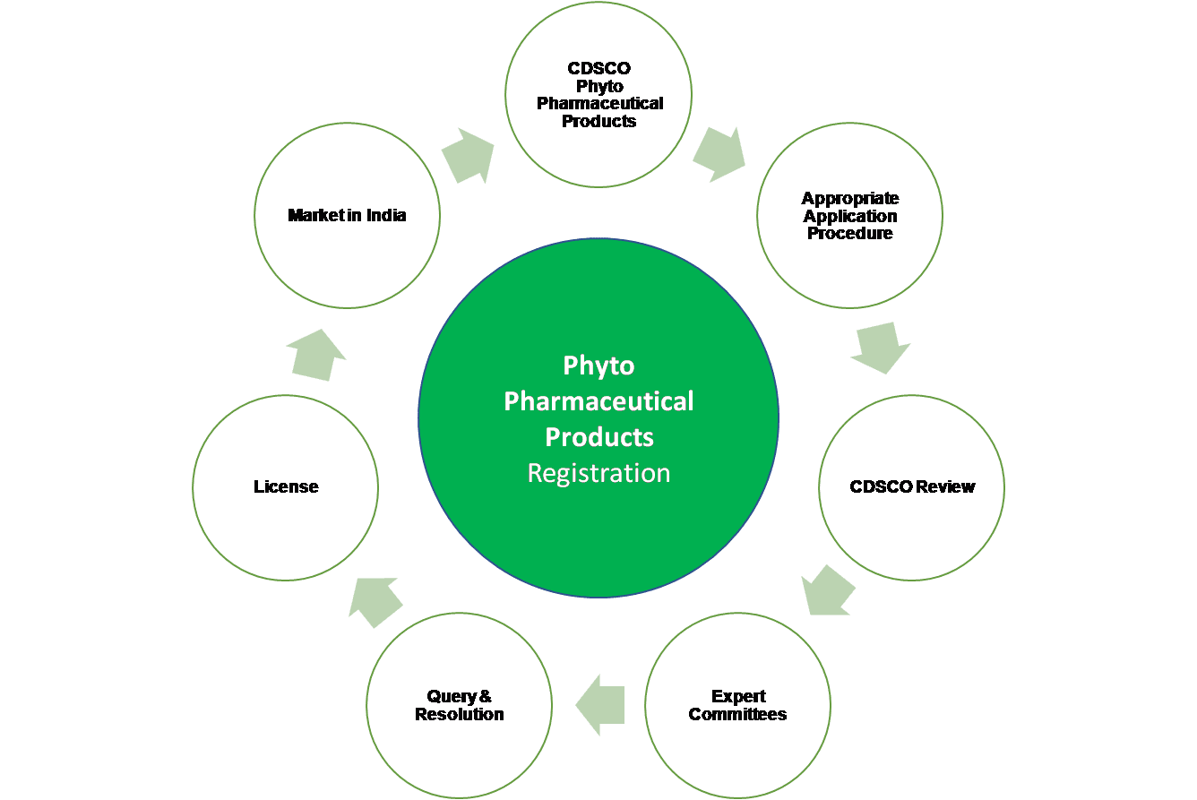 Phyto Pharmacetuicals Approval Process India