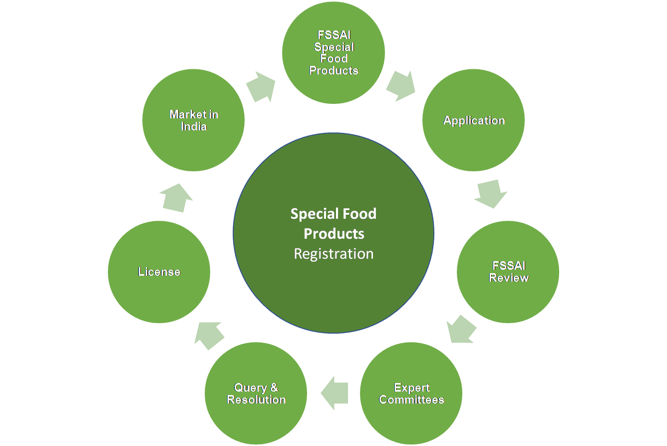 Special Food Products Approval Process India